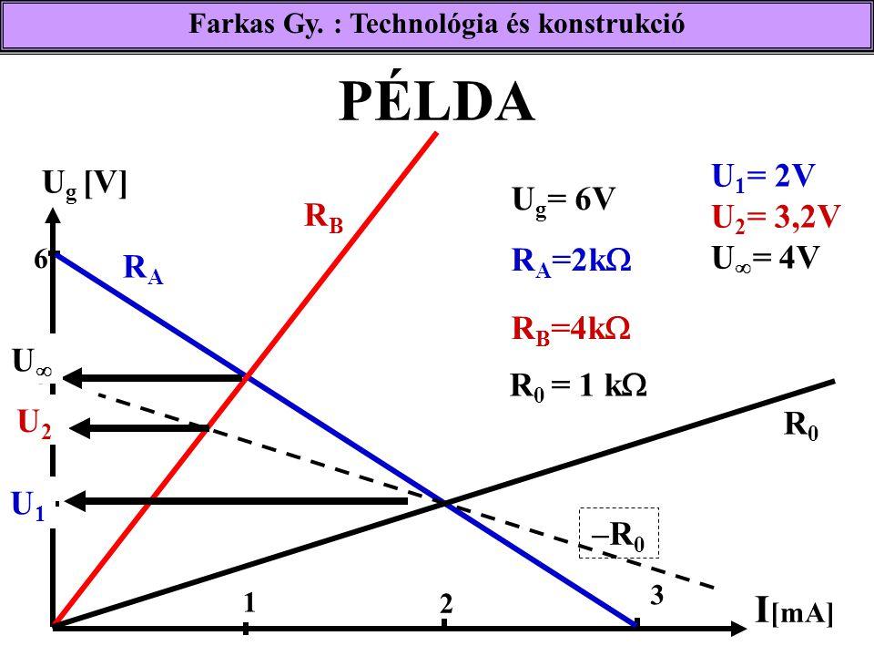 Farkas Gy. : Technológia és konstrukció