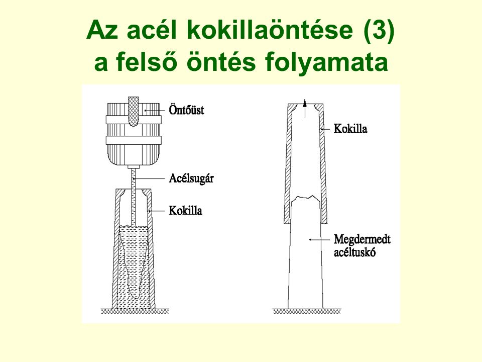 Az acél kokillaöntése (3) a felső öntés folyamata