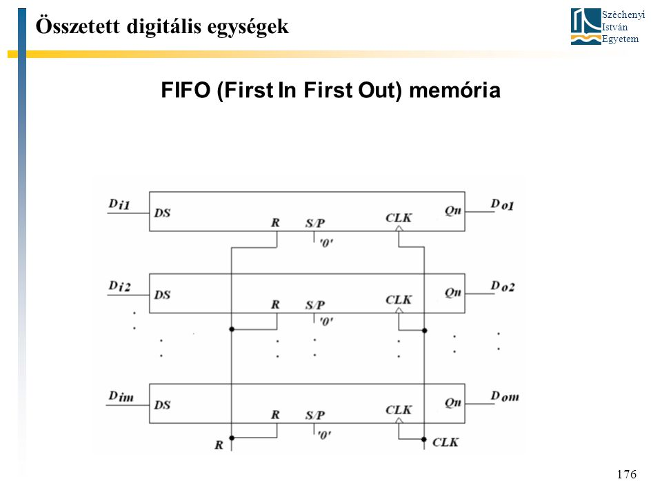 FIFO (First In First Out) memória