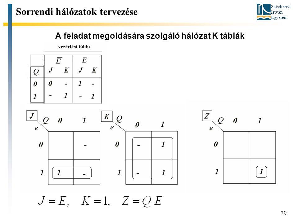 A feladat megoldására szolgáló hálózat K táblák