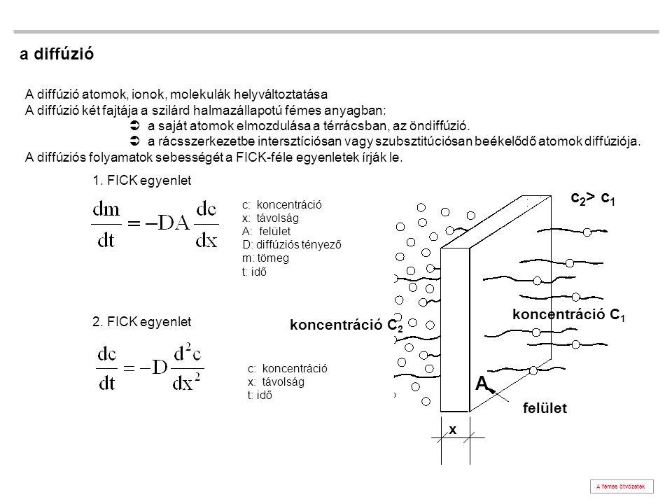 A a diffúzió c2> c1 koncentráció C1 koncentráció C2 felület x
