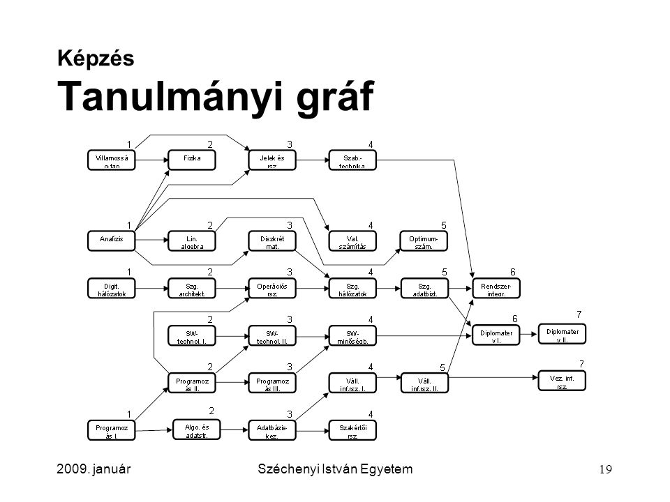 Képzés Tanulmányi gráf