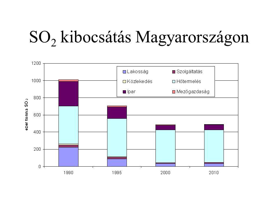 SO2 kibocsátás Magyarországon