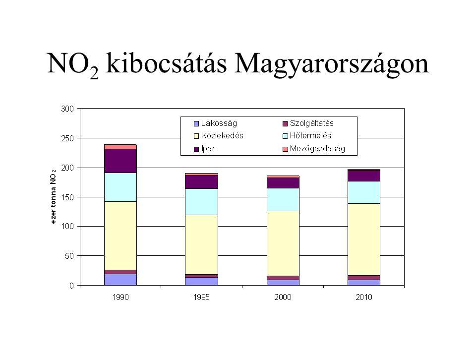 NO2 kibocsátás Magyarországon