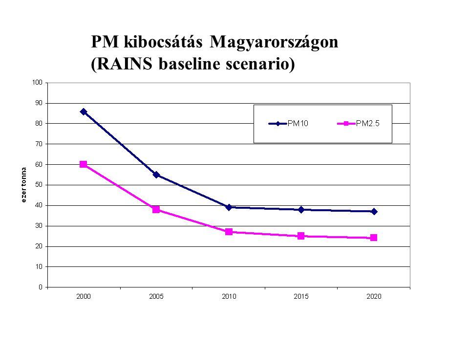 PM kibocsátás Magyarországon (RAINS baseline scenario)