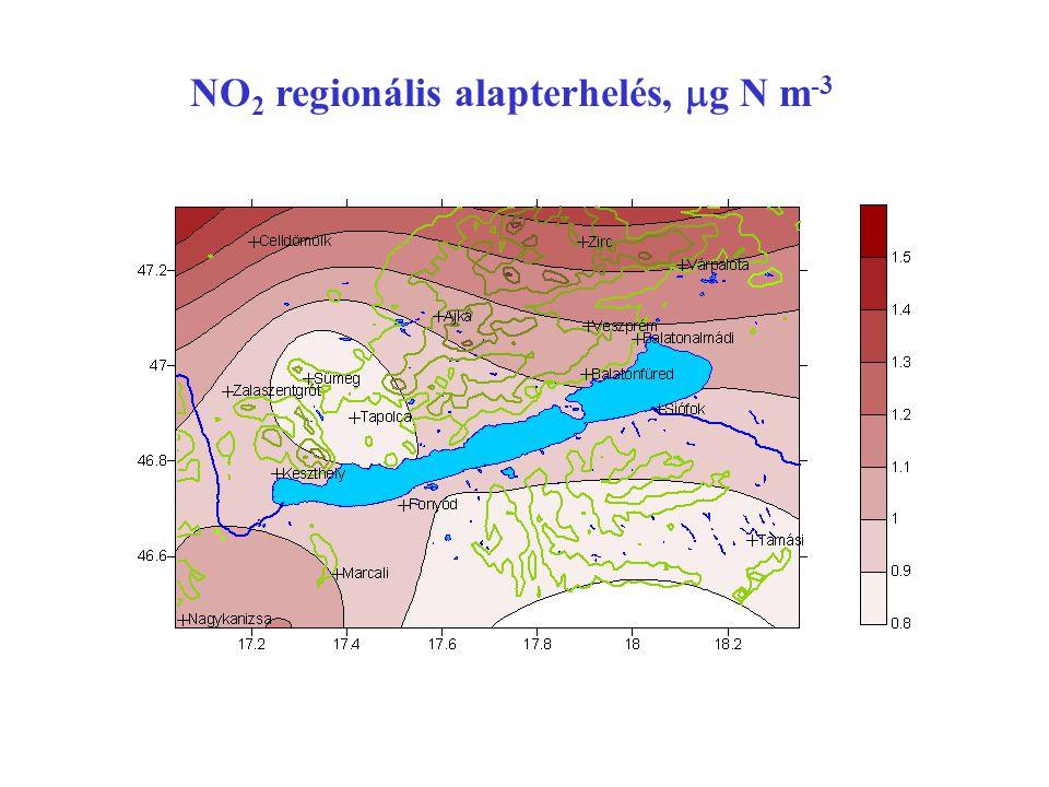 NO2 regionális alapterhelés, mg N m-3