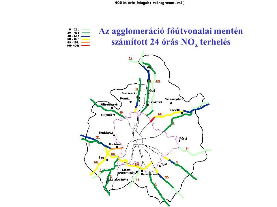 Az agglomeráció főútvonalai mentén számított 24 órás NOx terhelés