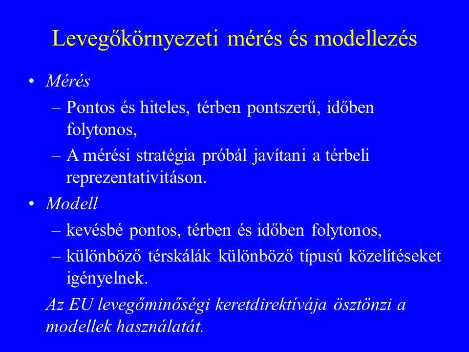 Levegőkörnyezeti mérés és modellezés