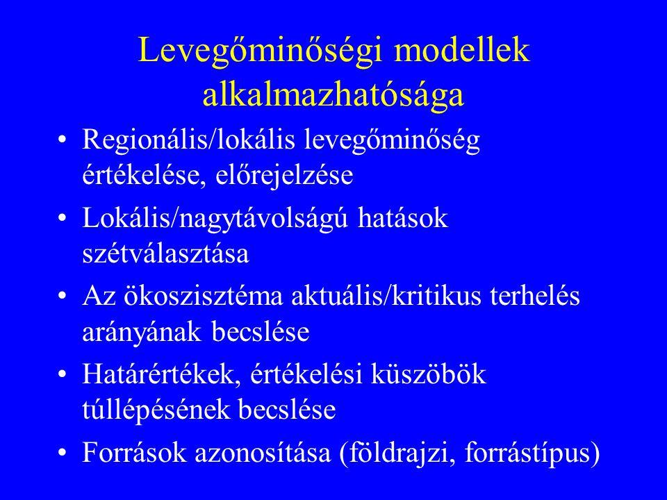 Levegőminőségi modellek alkalmazhatósága