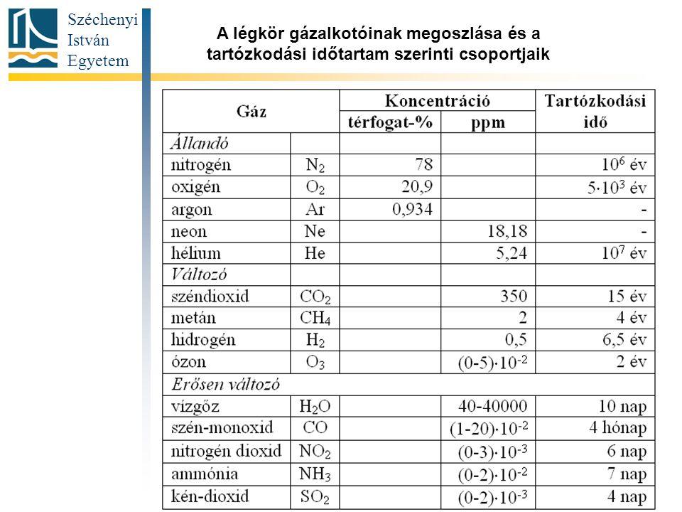 A légkör gázalkotóinak megoszlása és a tartózkodási időtartam szerinti csoportjaik
