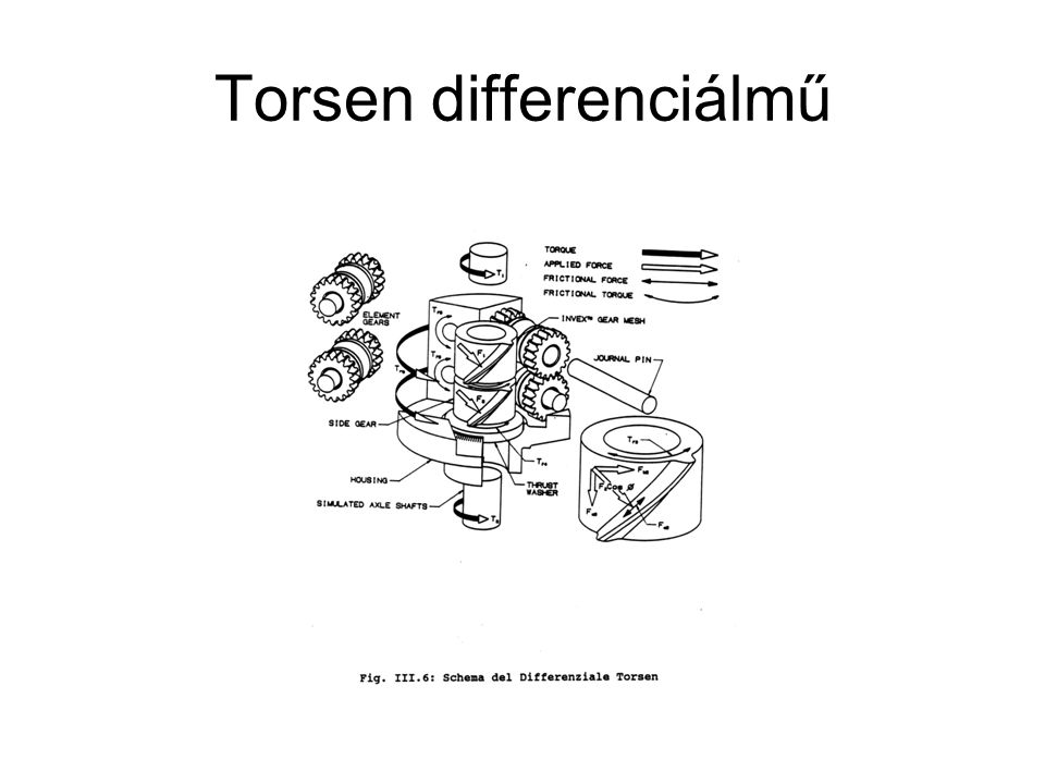 Torsen differenciálmű
