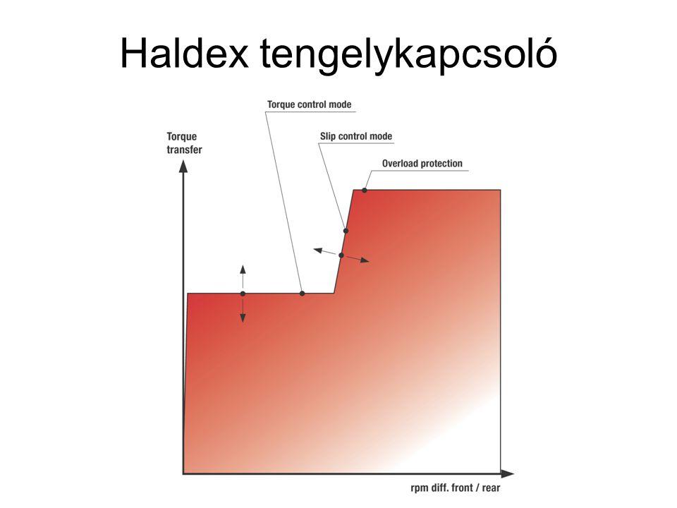 Haldex tengelykapcsoló