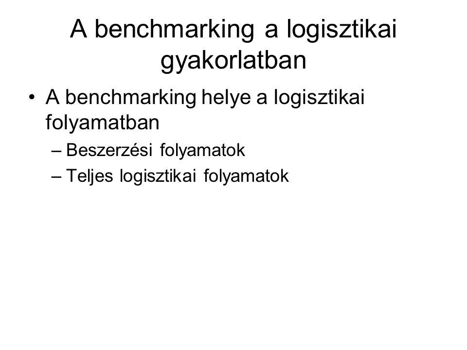 A benchmarking a logisztikai gyakorlatban