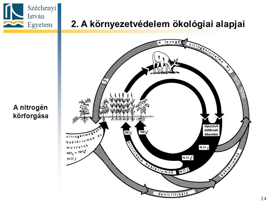 2. A környezetvédelem ökológiai alapjai