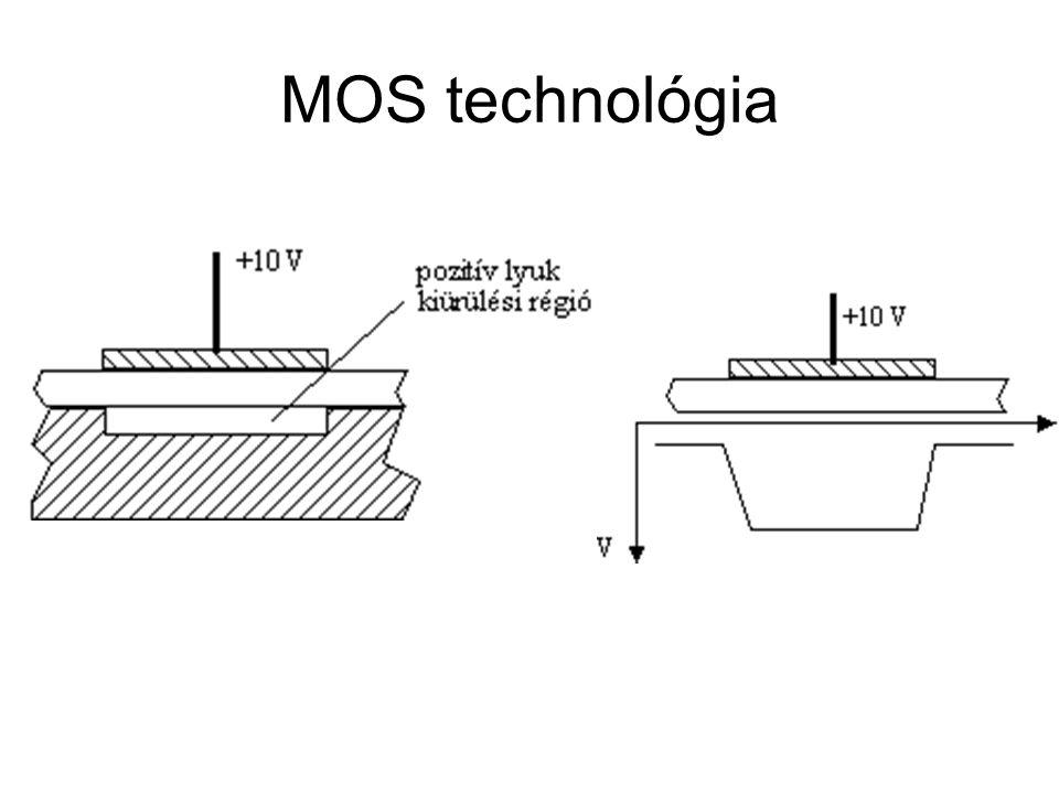MOS technológia