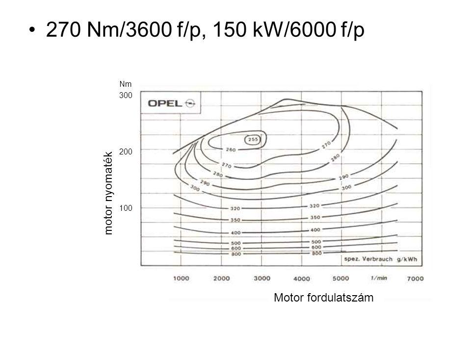 270 Nm/3600 f/p, 150 kW/6000 f/p motor nyomaték Motor fordulatszám Nm