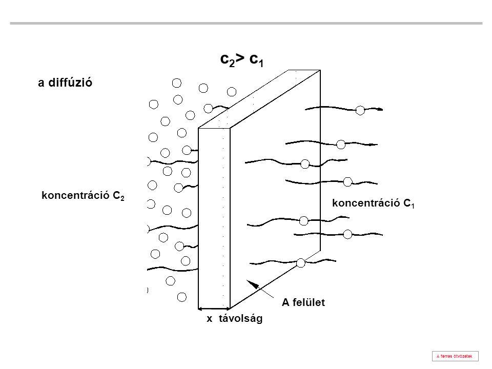 c2> c1 a diffúzió koncentráció C2 koncentráció C1 A felület
