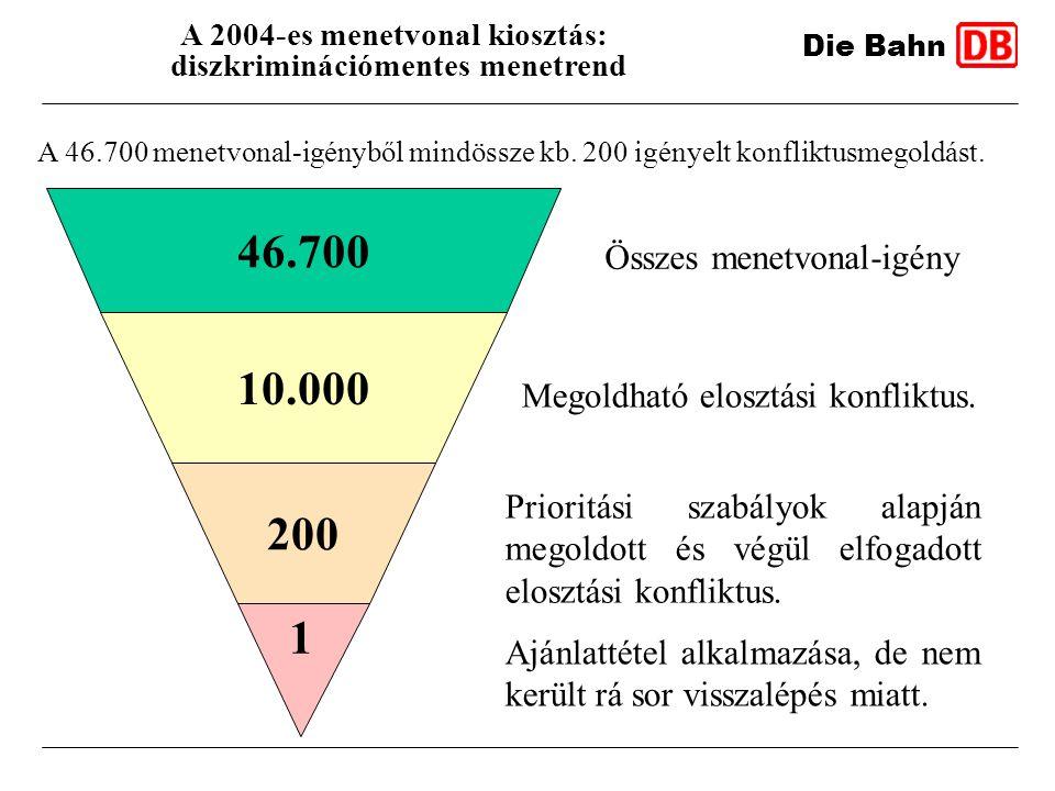 A 2004-es menetvonal kiosztás: diszkriminációmentes menetrend