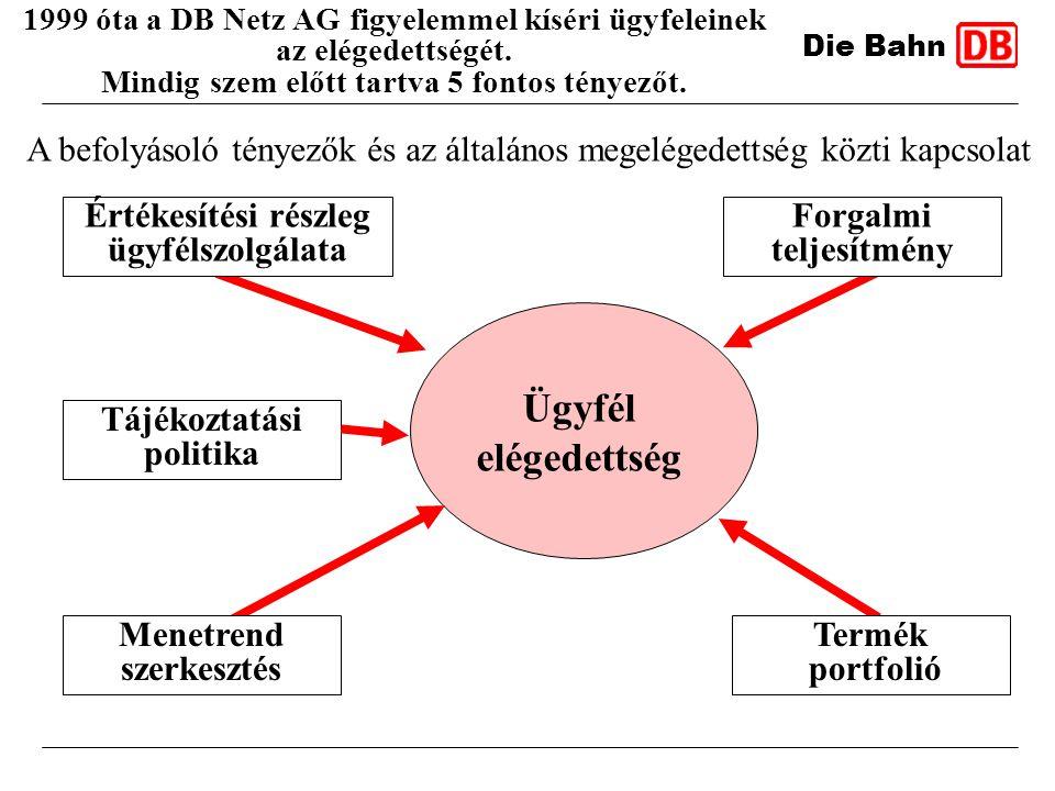 1999 óta a DB Netz AG figyelemmel kíséri ügyfeleinek az elégedettségét