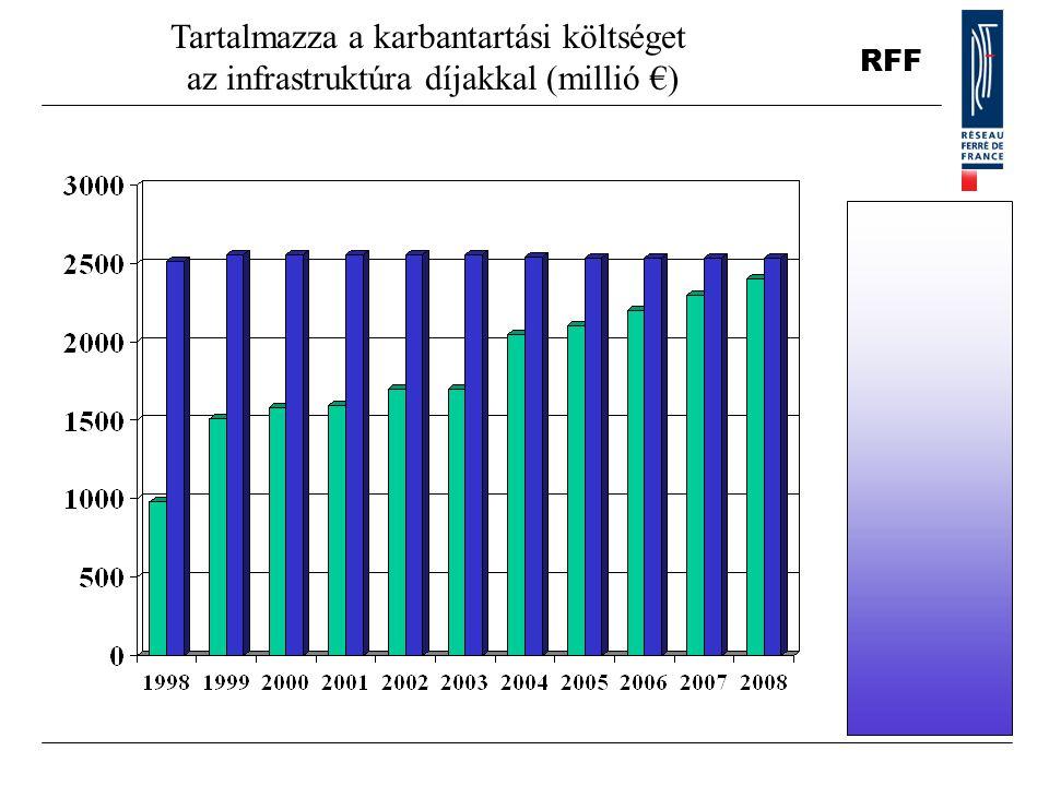 Tartalmazza a karbantartási költséget az infrastruktúra díjakkal (millió €)