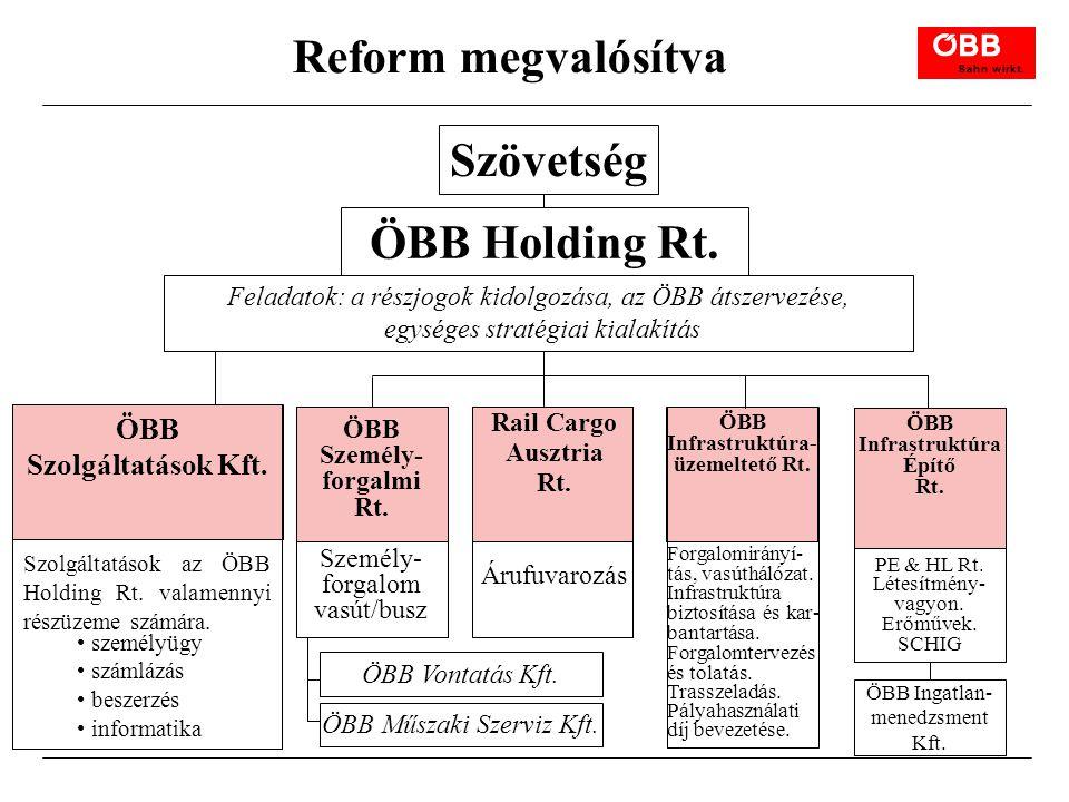 Reform megvalósítva Szövetség ÖBB Holding Rt.