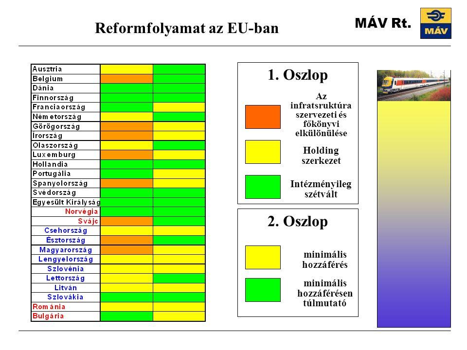 Reformfolyamat az EU-ban 1. Oszlop 2. Oszlop
