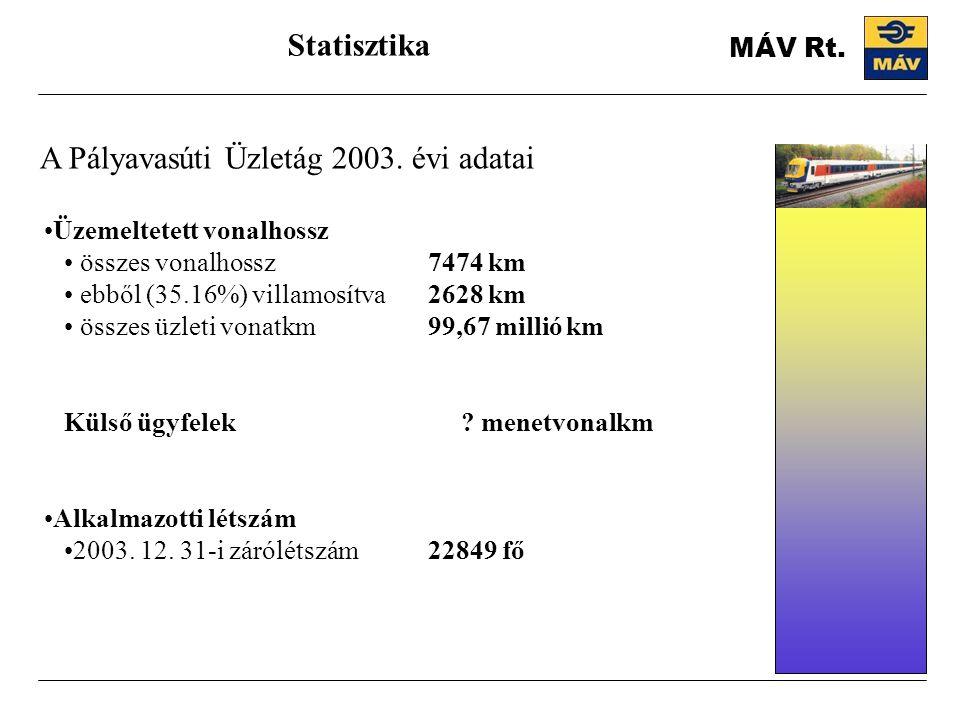 A Pályavasúti Üzletág 2003. évi adatai