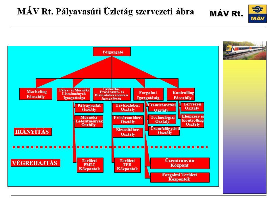 MÁV Rt. Pályavasúti Üzletág szervezeti ábra