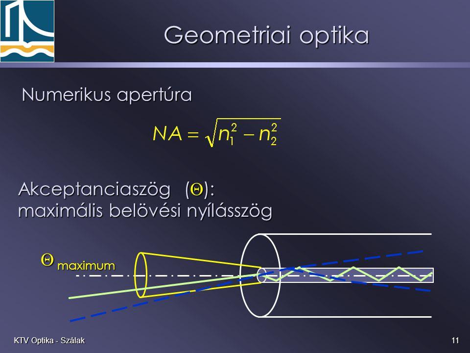 Geometriai optika Numerikus apertúra Akceptanciaszög ():