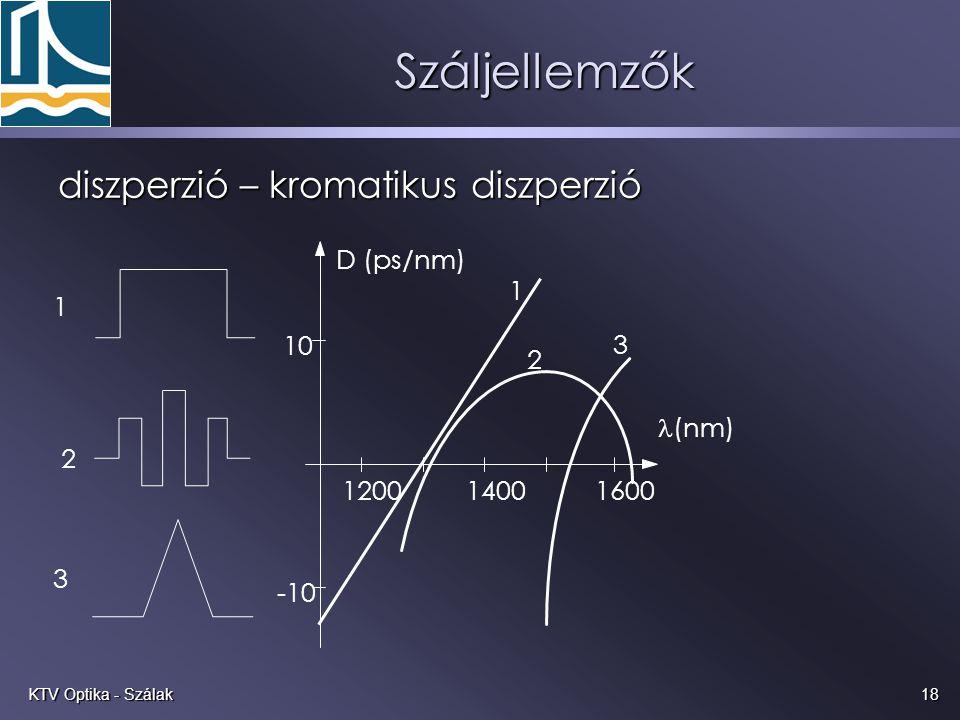 Száljellemzők diszperzió – kromatikus diszperzió D (ps/nm) 1 1 10 3 2