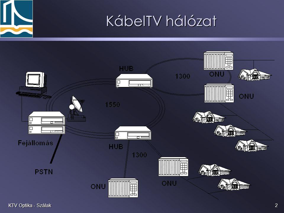 KábelTV hálózat KTV Optika - Szálak