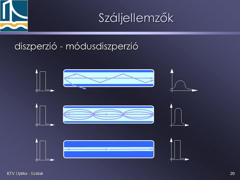 Száljellemzők diszperzió - módusdiszperzió KTV Optika - Szálak