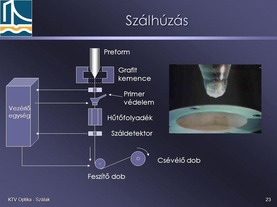 Szálhúzás Preform Grafit kemence Primer védelem Hűtőfolyadék