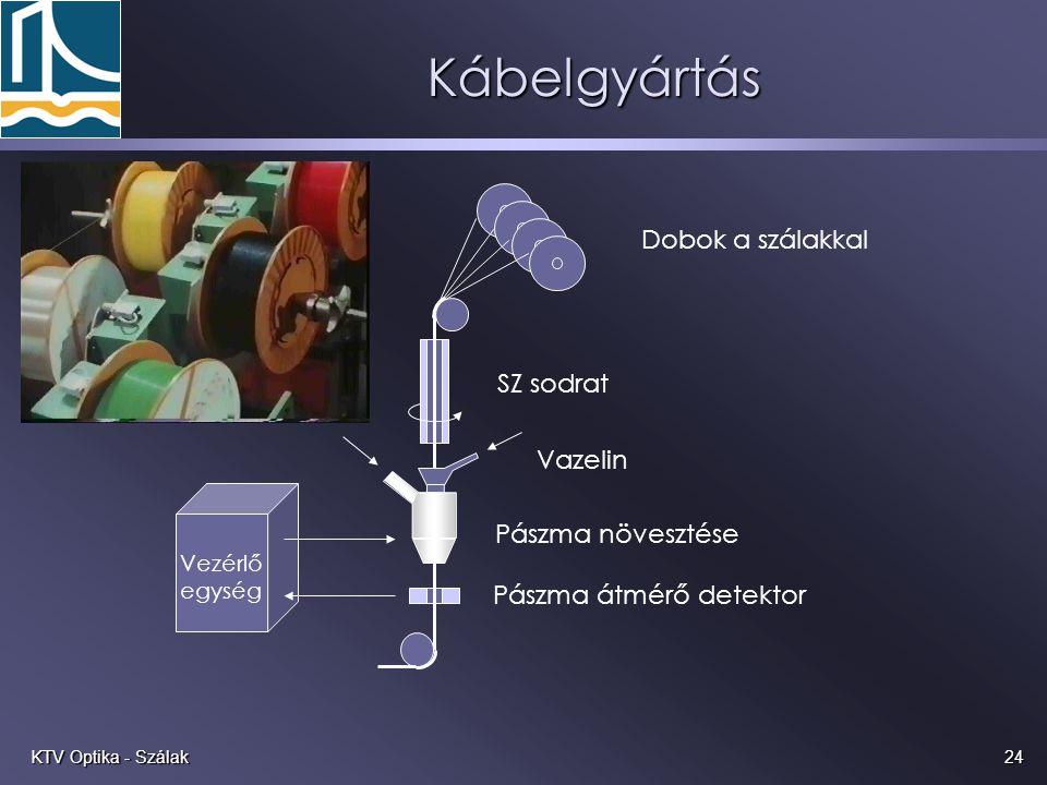 Kábelgyártás Dobok a szálakkal SZ sodrat Vazelin Pászma növesztése