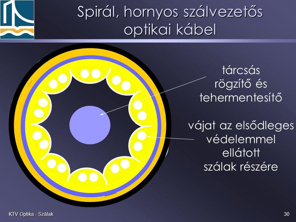 Spirál, hornyos szálvezetős optikai kábel