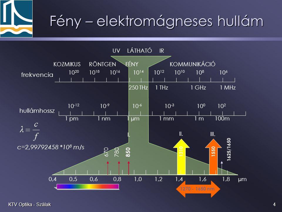 Fény – elektromágneses hullám