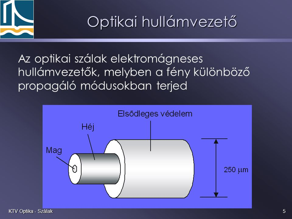 Optikai hullámvezető Az optikai szálak elektromágneses hullámvezetők, melyben a fény különböző propagáló módusokban terjed.