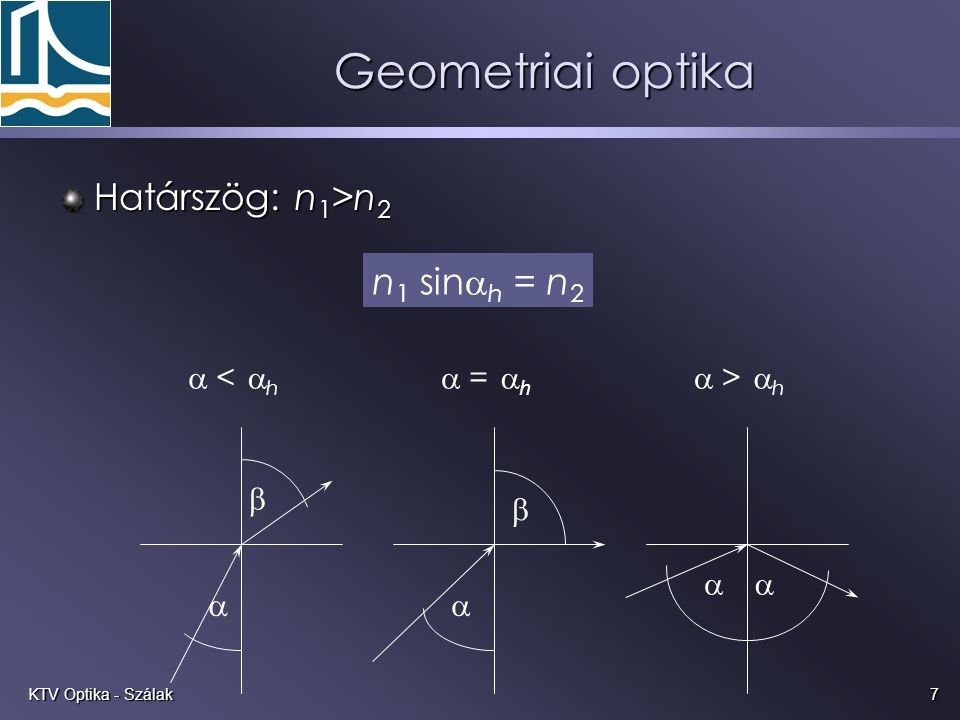 Geometriai optika Határszög: n1>n2 n1 sinah = n2 a b a < ah