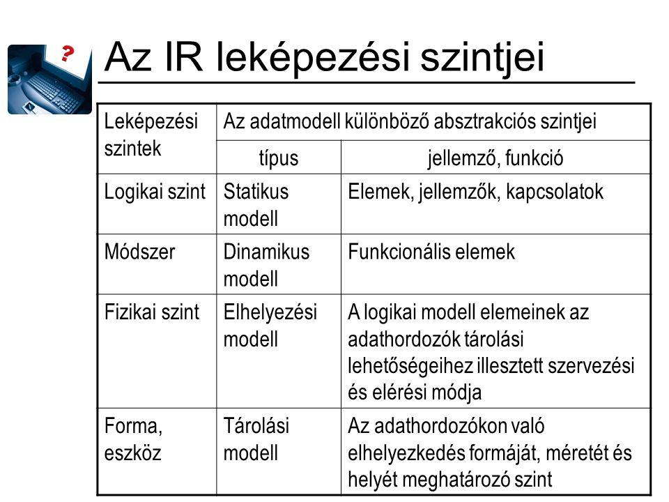 Az IR leképezési szintjei