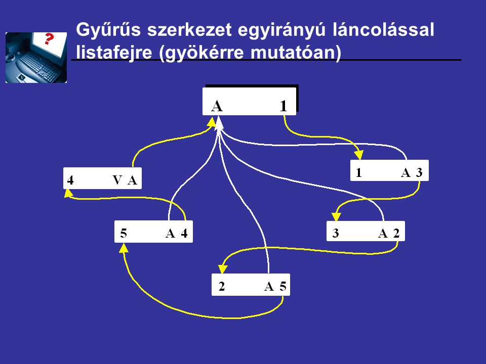 Gyűrűs szerkezet egyirányú láncolással listafejre (gyökérre mutatóan)