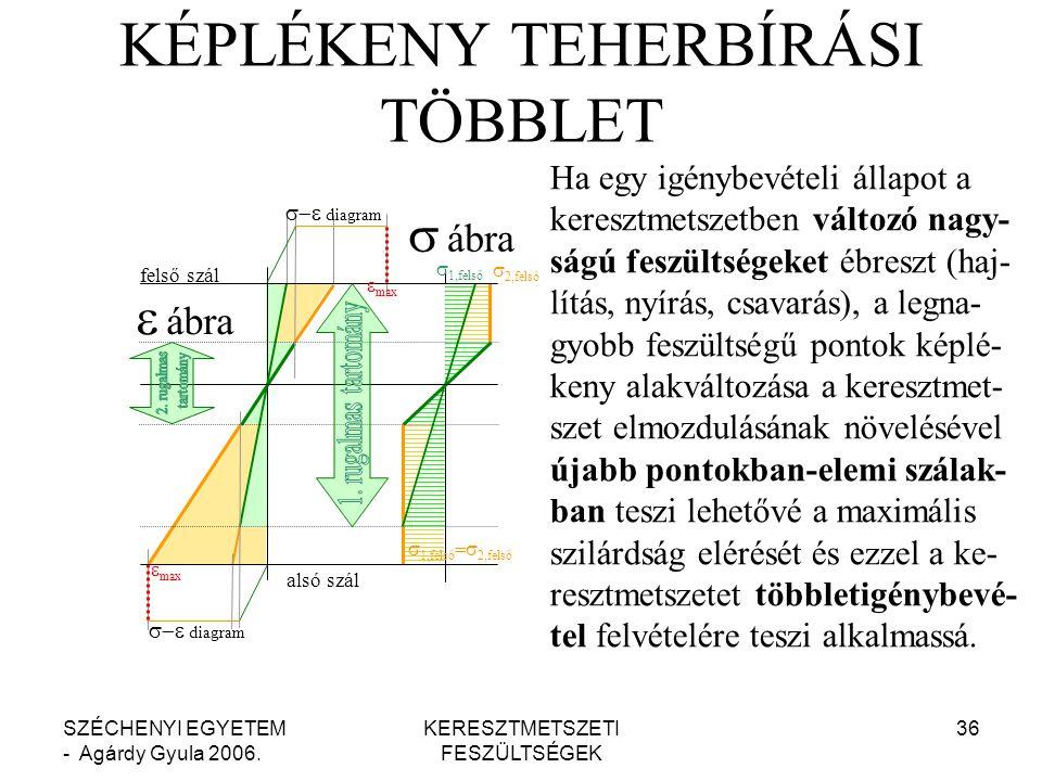 KÉPLÉKENY TEHERBÍRÁSI TÖBBLET