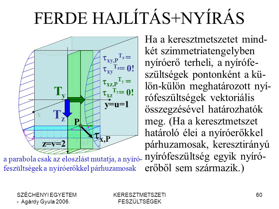 FERDE HAJLÍTÁS+NYÍRÁS