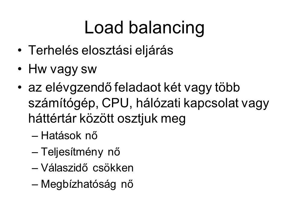 Load balancing Terhelés elosztási eljárás Hw vagy sw