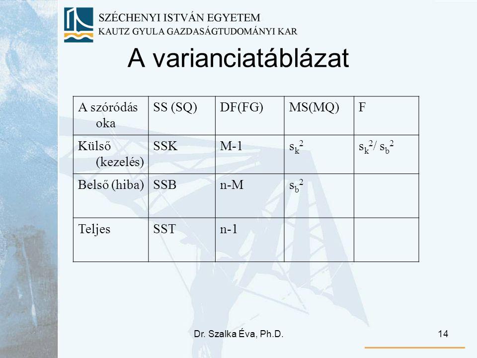 A varianciatáblázat A szóródás oka SS (SQ) DF(FG) MS(MQ) F