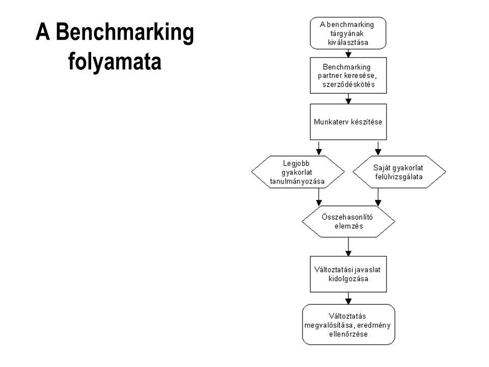 A Benchmarking folyamata