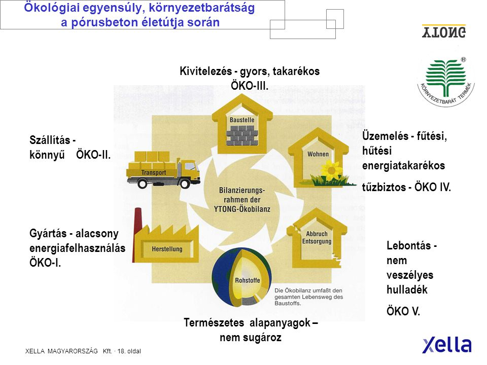 Ökológiai egyensúly, környezetbarátság a pórusbeton életútja során