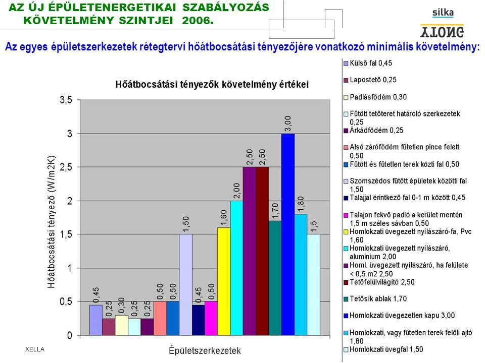 AZ ÚJ ÉPÜLETENERGETIKAI SZABÁLYOZÁS KÖVETELMÉNY SZINTJEI 2006.