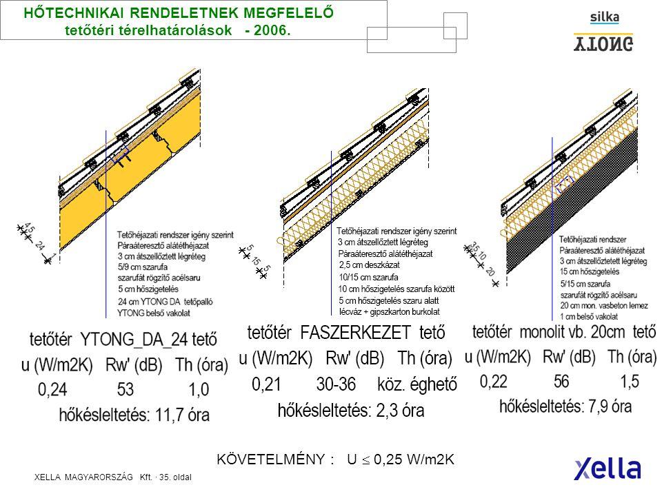 HŐTECHNIKAI RENDELETNEK MEGFELELŐ tetőtéri térelhatárolások - 2006.
