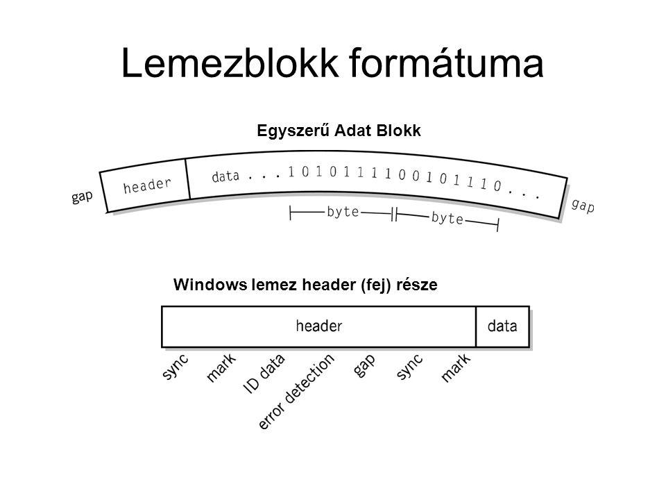 Lemezblokk formátuma Egyszerű Adat Blokk