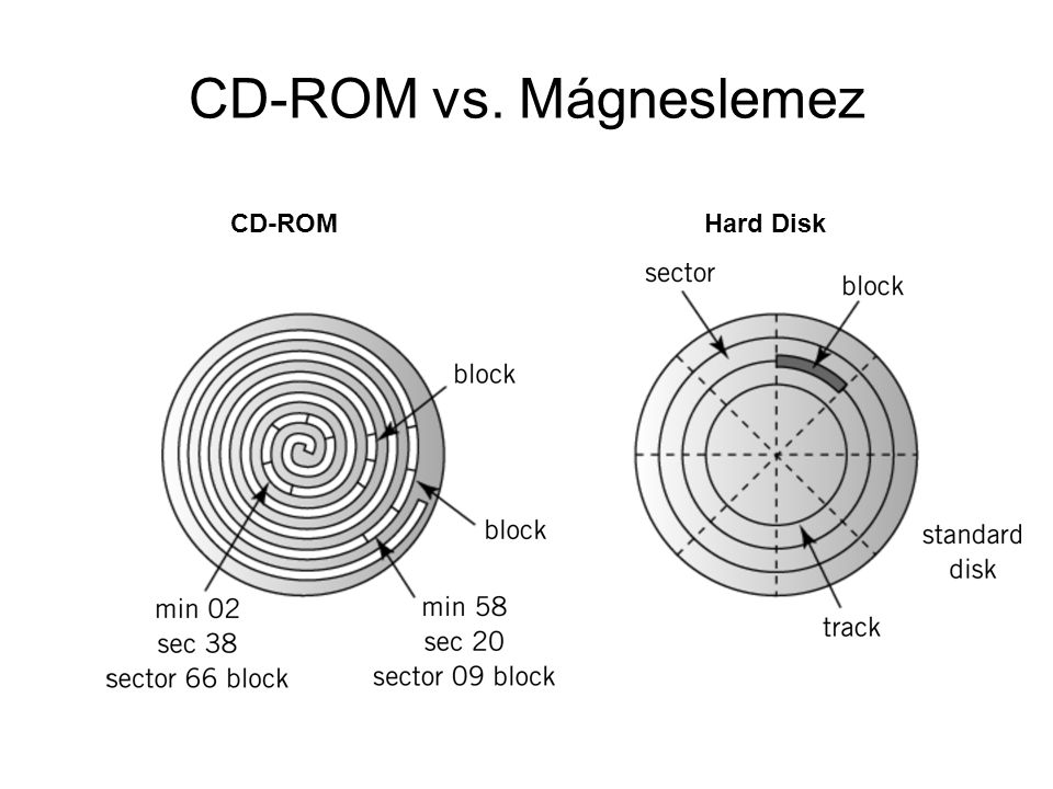 CD-ROM vs. Mágneslemez CD-ROM Hard Disk